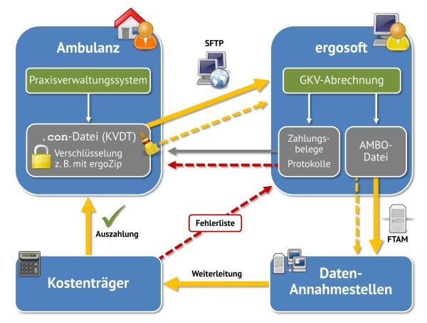 Übersicht über die Ambulanz-Abrechnung mit AMBO